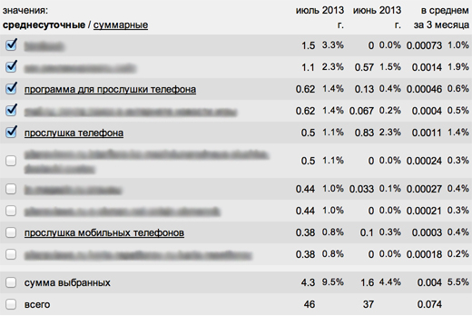 liveinternet-analiz